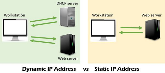 types of IP address