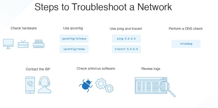 troubleshoot router errors 192.168.1.200