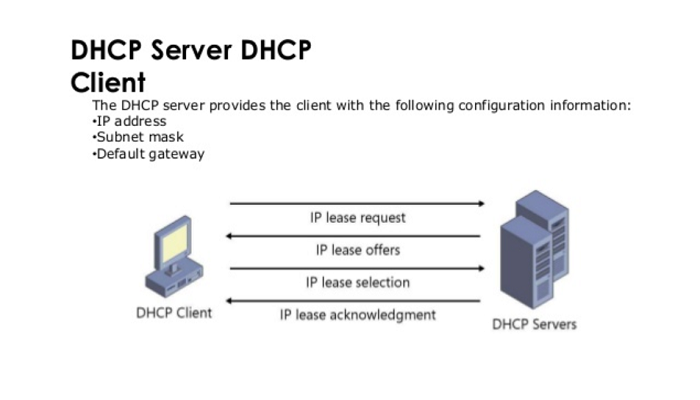 DHCP Server-Client